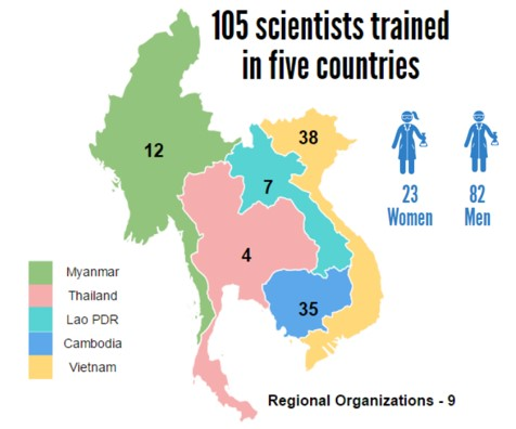 Infographic on scientists trained