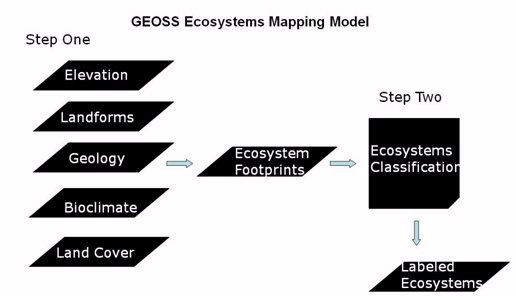 GEOSS Ecosystems Mapping model